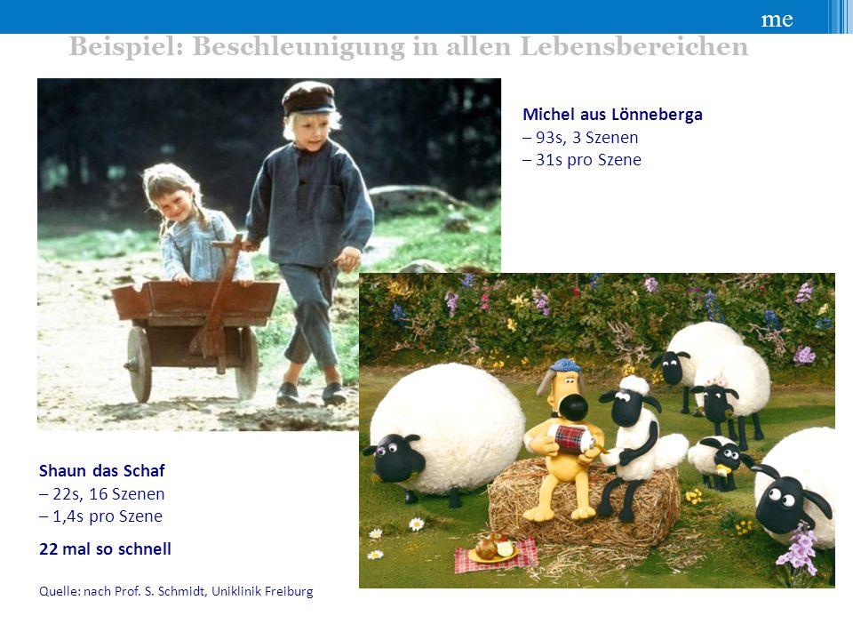 me Beispiel: Beschleunigung in allen Lebensbereichen Michel aus Lönneberga – 93s, 3 Szenen – 31s pro Szene Shaun das Schaf – 22s, 16 Szenen – 1,4s pro Szene 22 mal so schnell Quelle: nach Prof.