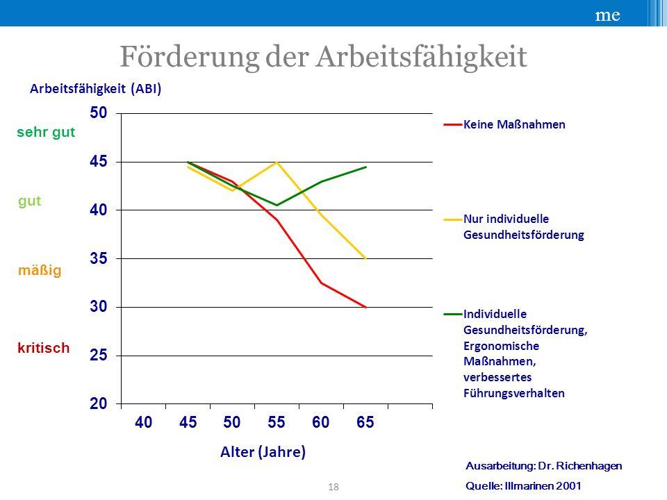 me 18 Förderung der Arbeitsfähigkeit Alter (Jahre) Arbeitsfähigkeit (ABI) sehr gut gut mäßig kritisch Ausarbeitung: Dr.