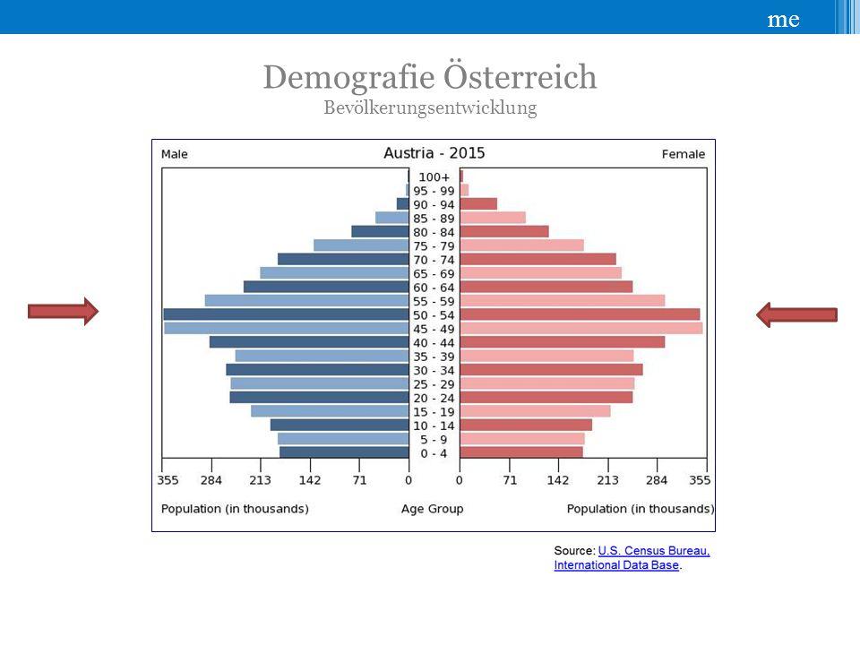 me Demografie Österreich Bevölkerungsentwicklung