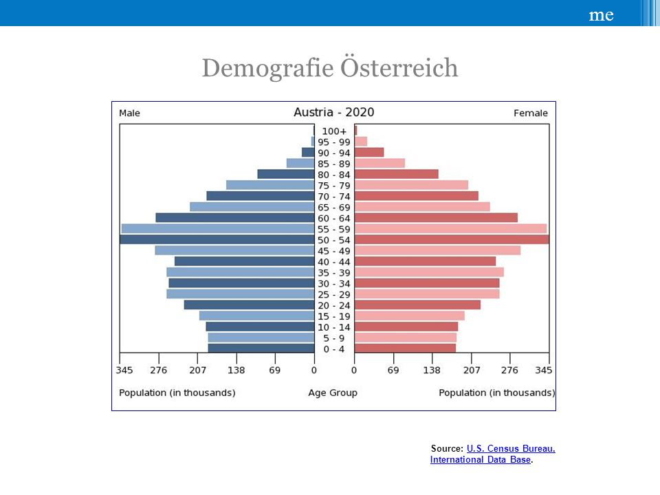 me Demografie Österreich Altersstruktur der Erwerbspersonen Source: U.S. Census Bureau, International Data Base.U.S. Census Bureau, International Data