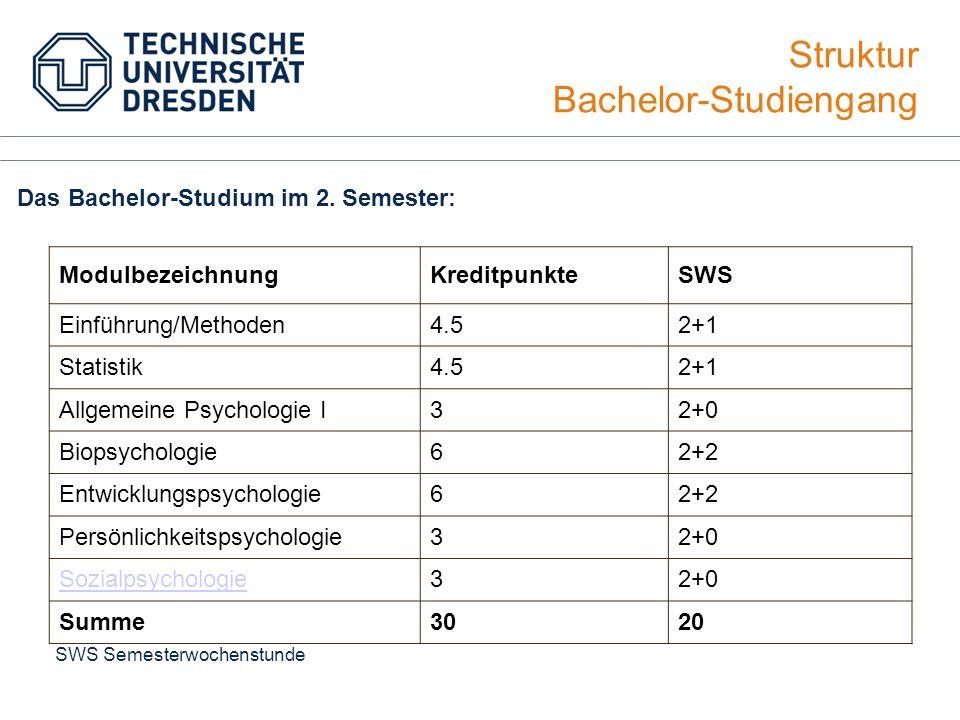 Struktur Bachelor-Studiengang Das Bachelor-Studium im 2. Semester: ModulbezeichnungKreditpunkteSWS Einführung/Methoden4.52+1 Statistik4.52+1 Allgemein