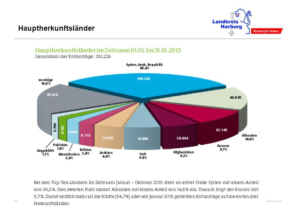 Fachbereich Soziales / Stabsstelle Öffentlichkeitsarbeit Folie 4 Herkunftsländer Asylbewerber im Landkreis Harburg