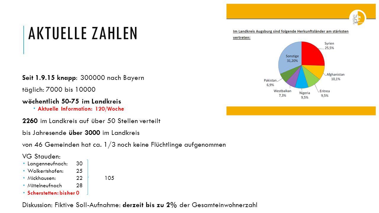 AKTUELLE ZAHLEN Seit 1.9.15 knapp: 300000 nach Bayern täglich: 7000 bis 10000 wöchentlich 50-75 im Landkreis  Aktuelle Information: 120/Woche 2260 im
