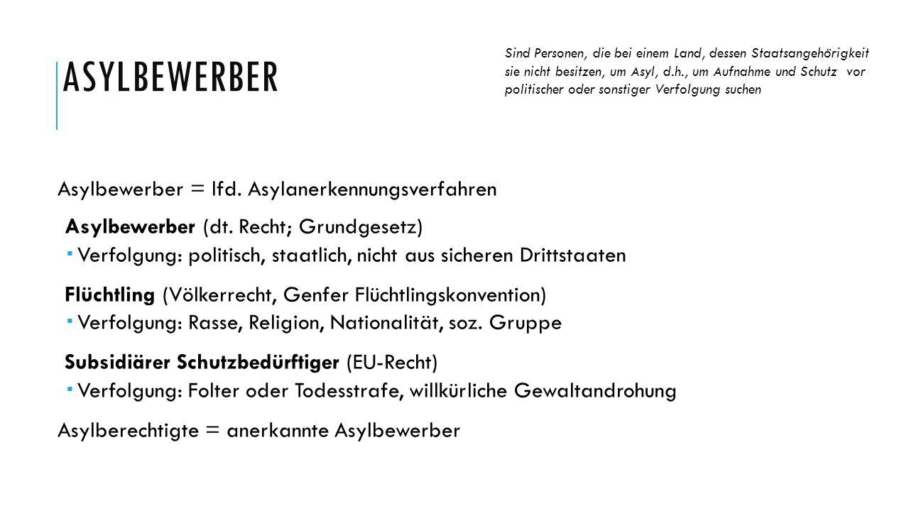 ASYLBEWERBER Asylbewerber = lfd. Asylanerkennungsverfahren Asylbewerber (dt. Recht; Grundgesetz)  Verfolgung: politisch, staatlich, nicht aus sichere