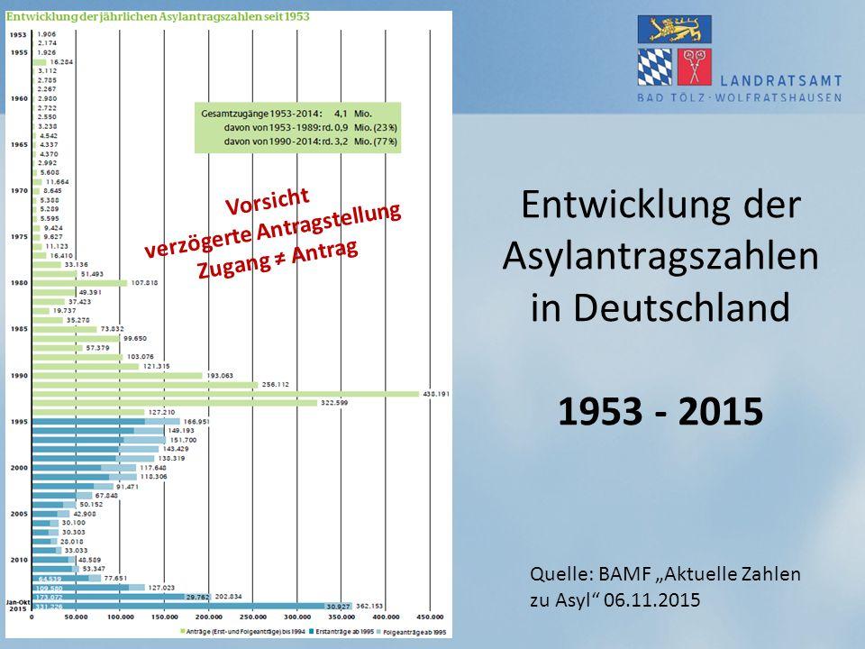 """Entwicklung der Asylantragszahlen in Deutschland 1953 - 2015 Quelle: BAMF """"Aktuelle Zahlen zu Asyl"""" 06.11.2015 Vorsicht verzögerte Antragstellung Zuga"""