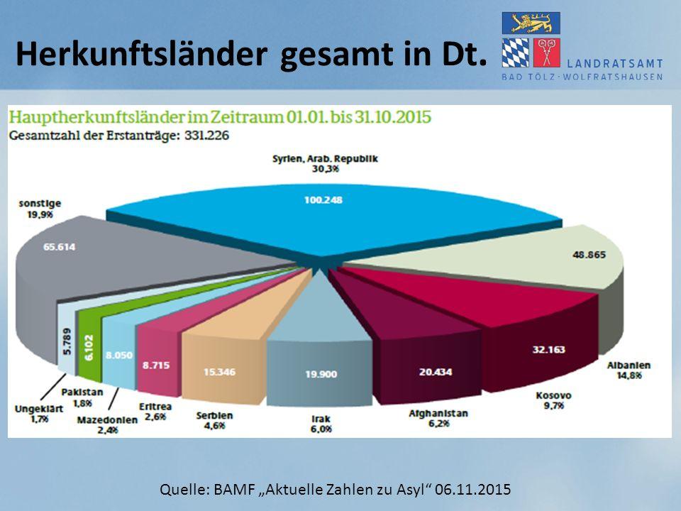 """Herkunftsländer gesamt in Dt. Quelle: BAMF """"Aktuelle Zahlen zu Asyl"""" 06.11.2015"""