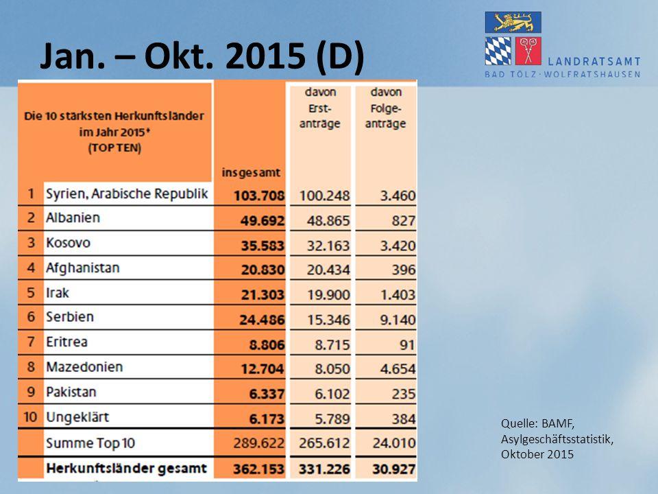 Jan. – Okt. 2015 (D) Quelle: BAMF, Asylgeschäftsstatistik, Oktober 2015