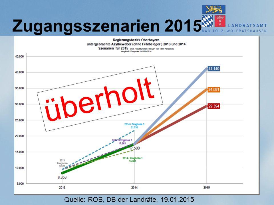 Zugangsszenarien 2015 Quelle: ROB, DB der Landräte, 19.01.2015 überholt
