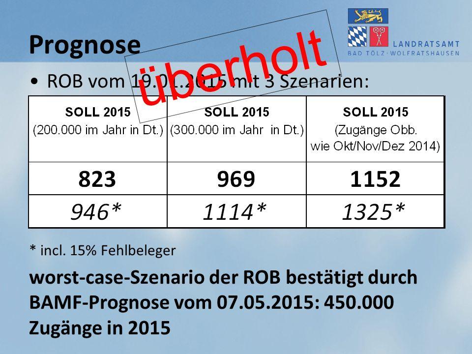 Prognose ROB vom 19.01.2015 mit 3 Szenarien: * incl. 15% Fehlbeleger worst-case-Szenario der ROB bestätigt durch BAMF-Prognose vom 07.05.2015: 450.000