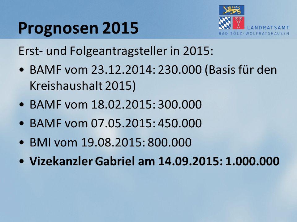 Prognosen 2015 Erst- und Folgeantragsteller in 2015: BAMF vom 23.12.2014: 230.000 (Basis für den Kreishaushalt 2015) BAMF vom 18.02.2015: 300.000 BAMF
