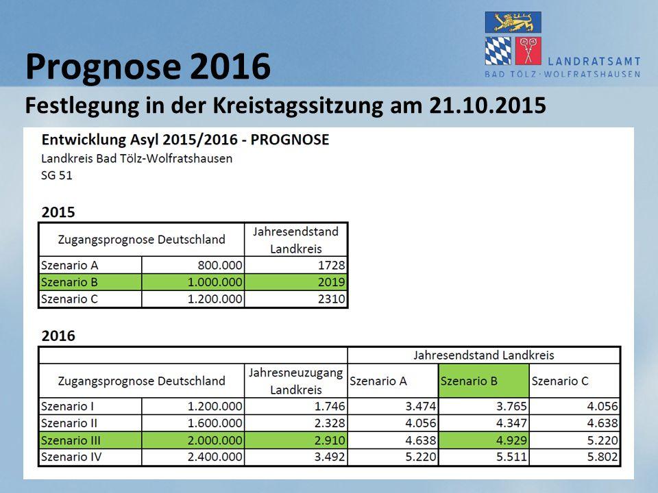 Prognose 2016 Festlegung in der Kreistagssitzung am 21.10.2015