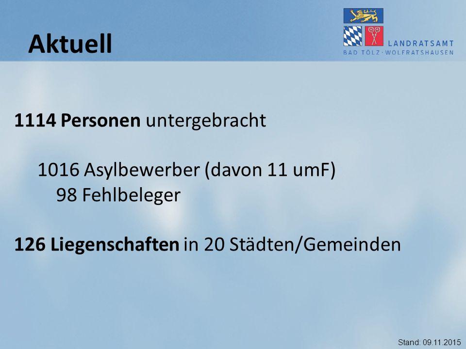 1114 Personen untergebracht 1016 Asylbewerber (davon 11 umF) 98 Fehlbeleger 126 Liegenschaften in 20 Städten/Gemeinden Aktuell Stand: 09.11.2015