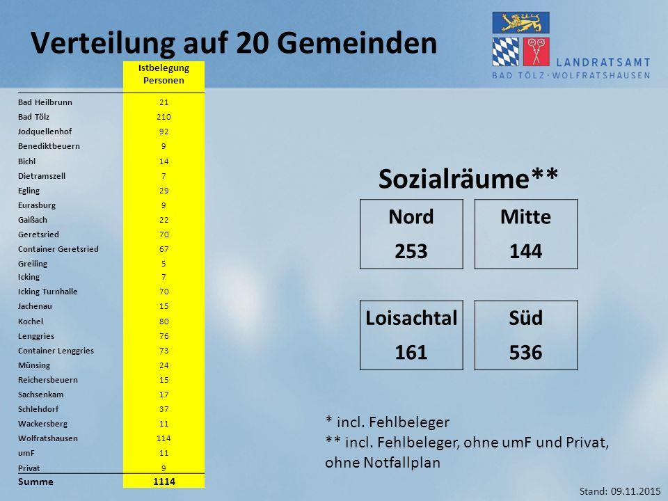 Verteilung auf 20 Gemeinden Sozialräume** NordMitte 253144 LoisachtalSüd 161536 * incl. Fehlbeleger ** incl. Fehlbeleger, ohne umF und Privat, ohne No