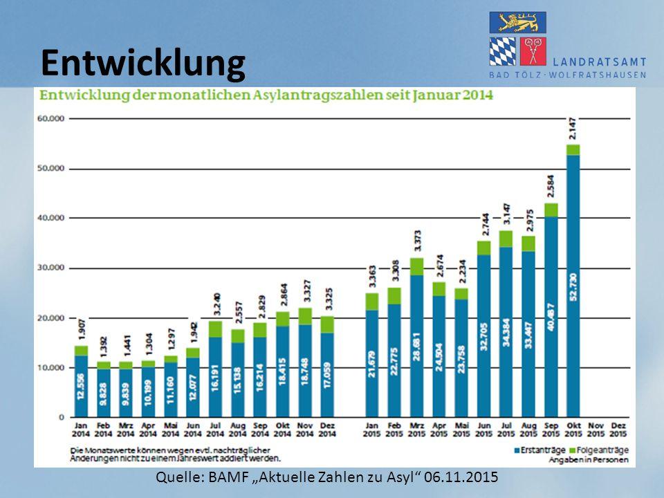 """Quelle: BAMF """"Aktuelle Zahlen zu Asyl"""" 06.11.2015 Entwicklung"""