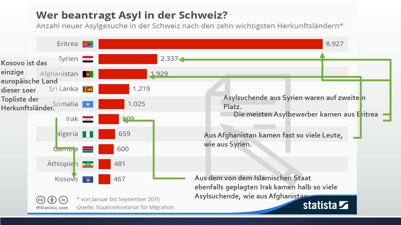 Die meisten Asylbewerber kamen aus Eritrea Asylsuchende aus Syrien waren auf zweitem Platz. Aus Afghanistan kamen fast so viele Leute, wie aus Syrien.