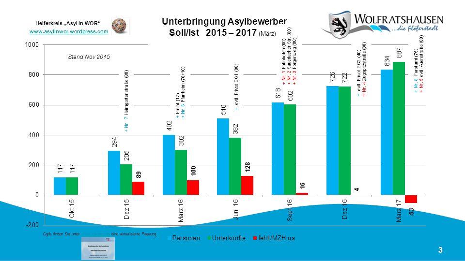 3 Unterbringung Asylbewerber Soll/Ist 2015 – 2017 (März) Stand Nov 2015 + Nr. 7 Heimgartenstraße ( 88 ) + Privat ( 17 ) + Nr. 6 Pfarrheim ( 70+10 ) +