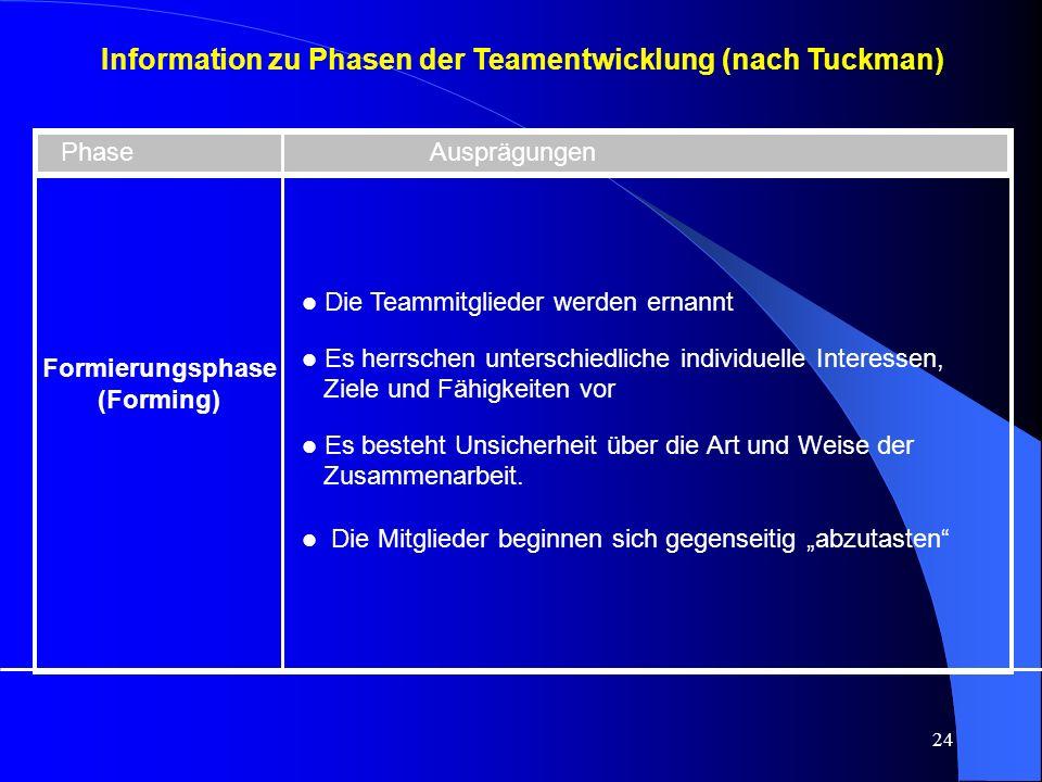 24 Information zu Phasen der Teamentwicklung (nach Tuckman) Phase Ausprägungen Formierungsphase (Forming) l Die Teammitglieder werden ernannt l Es herrschen unterschiedliche individuelle Interessen, Ziele und Fähigkeiten vor l Es besteht Unsicherheit über die Art und Weise der Zusammenarbeit.