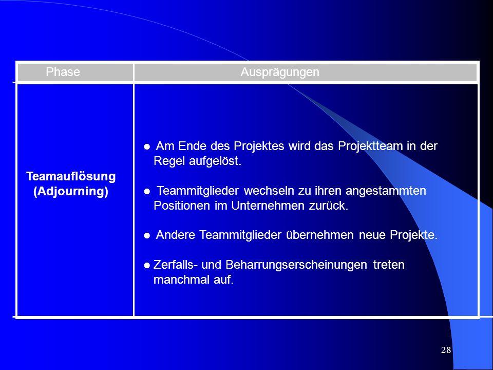 28 Phase Ausprägungen Teamauflösung (Adjourning) l Am Ende des Projektes wird das Projektteam in der Regel aufgelöst.