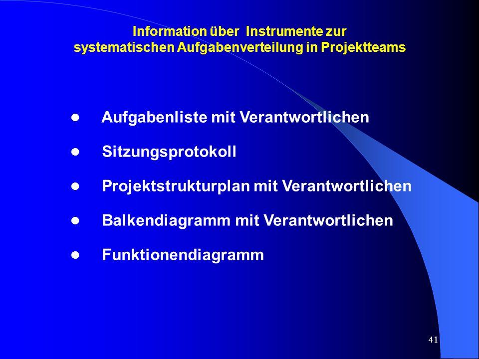 41 Information über Instrumente zur systematischen Aufgabenverteilung in Projektteams l Aufgabenliste mit Verantwortlichen l Sitzungsprotokoll l Projektstrukturplan mit Verantwortlichen l Balkendiagramm mit Verantwortlichen l Funktionendiagramm