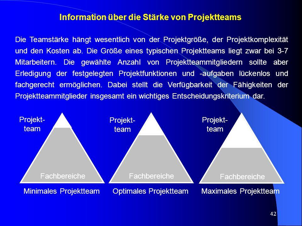 42 Information über die Stärke von Projektteams Die Teamstärke hängt wesentlich von der Projektgröße, der Projektkomplexität und den Kosten ab.