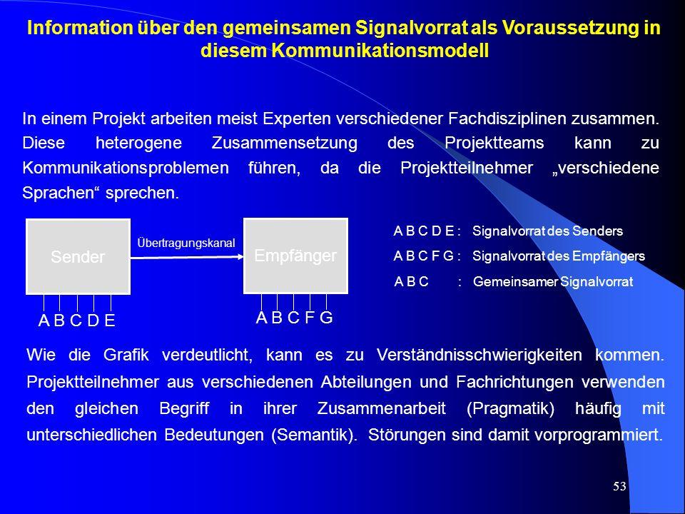 53 Information über den gemeinsamen Signalvorrat als Voraussetzung in diesem Kommunikationsmodell Sender Empfänger Übertragungskanal A B C D E A B C F G A B C D E : Signalvorrat des Senders A B C F G : Signalvorrat des Empfängers A B C : Gemeinsamer Signalvorrat Wie die Grafik verdeutlicht, kann es zu Verständnisschwierigkeiten kommen.