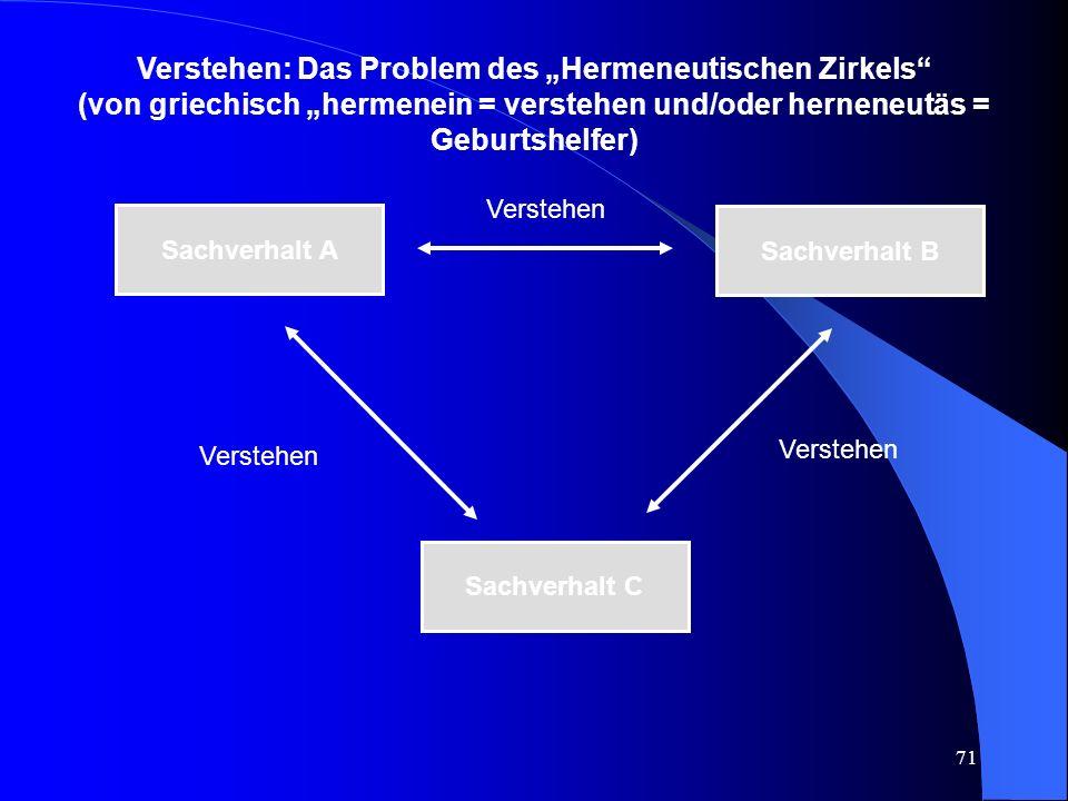 """71 Verstehen: Das Problem des """"Hermeneutischen Zirkels (von griechisch """"hermenein = verstehen und/oder herneneutäs = Geburtshelfer) Sachverhalt A Sachverhalt C Sachverhalt B Verstehen"""