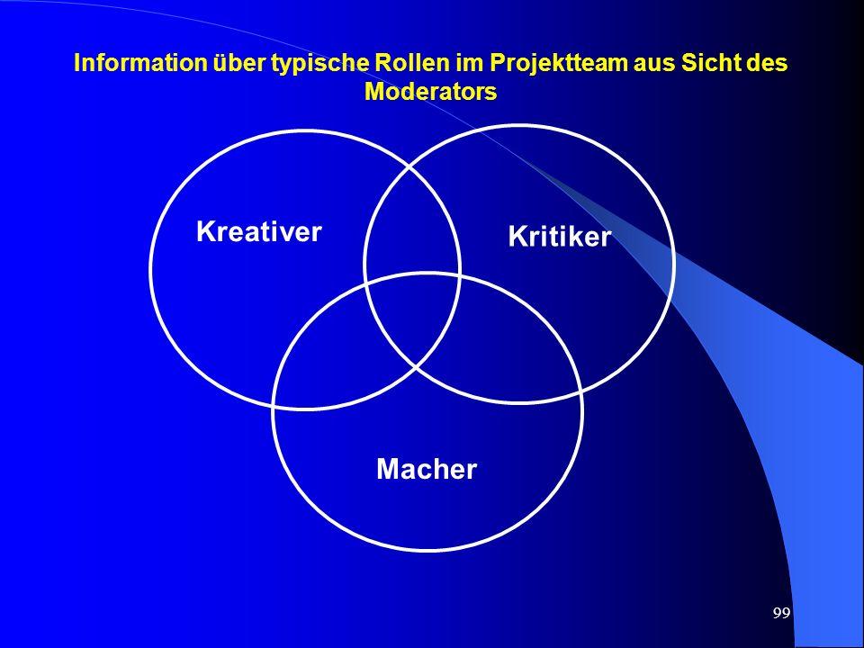 99 Information über typische Rollen im Projektteam aus Sicht des Moderators Kreativer Kritiker Macher