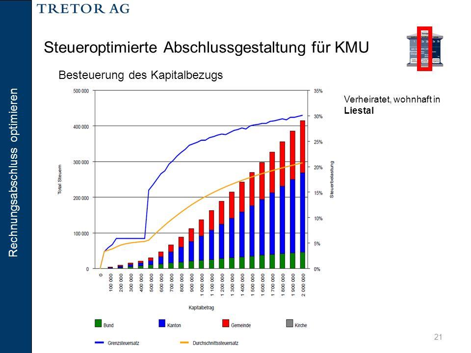 Rechnungsabschluss optimieren 21 Steueroptimierte Abschlussgestaltung für KMU Verheiratet, wohnhaft in Liestal Besteuerung des Kapitalbezugs