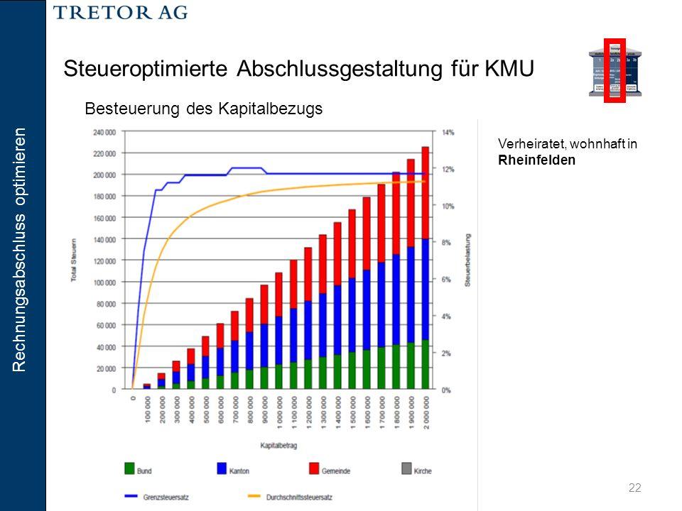 Rechnungsabschluss optimieren 22 Steueroptimierte Abschlussgestaltung für KMU Verheiratet, wohnhaft in Rheinfelden Besteuerung des Kapitalbezugs
