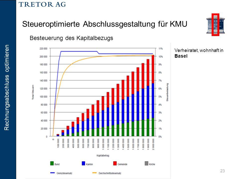Rechnungsabschluss optimieren 23 Steueroptimierte Abschlussgestaltung für KMU Verheiratet, wohnhaft in Basel Besteuerung des Kapitalbezugs