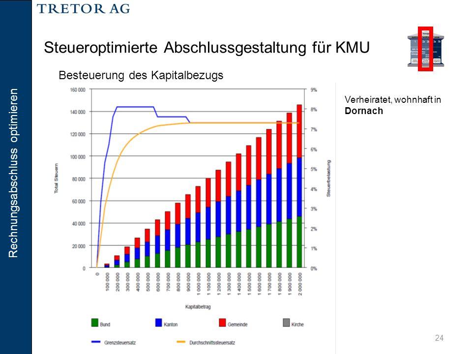 Rechnungsabschluss optimieren 24 Steueroptimierte Abschlussgestaltung für KMU Verheiratet, wohnhaft in Dornach Besteuerung des Kapitalbezugs