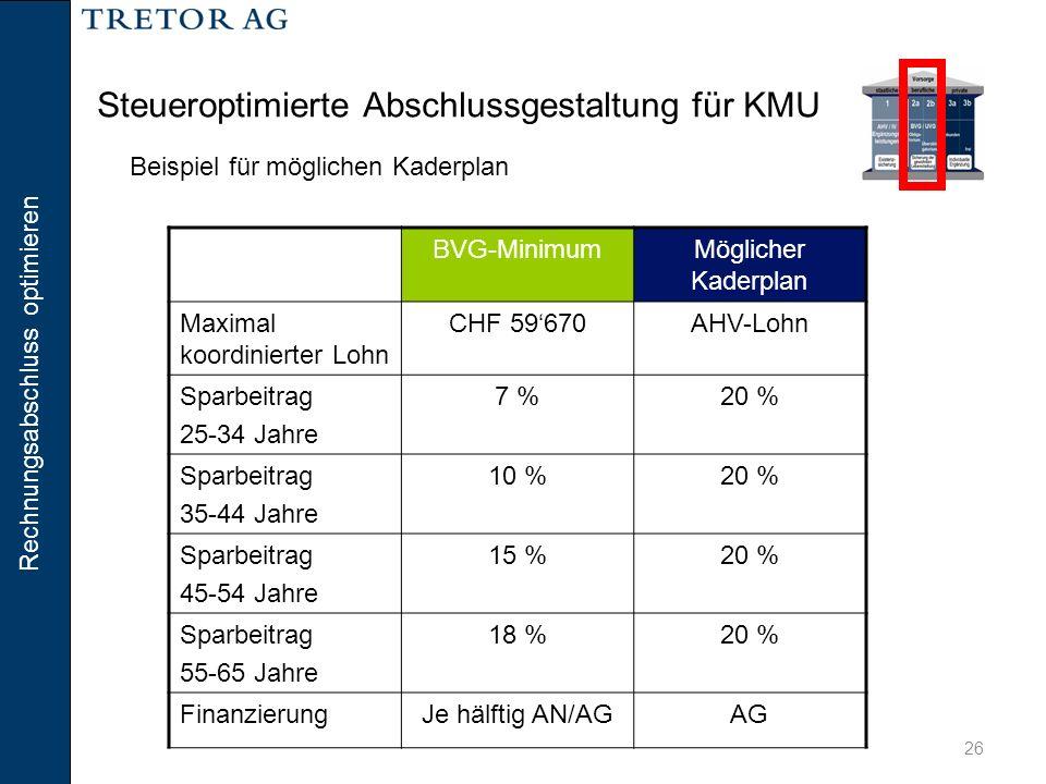 Rechnungsabschluss optimieren 26 Steueroptimierte Abschlussgestaltung für KMU BVG-MinimumMöglicher Kaderplan Maximal koordinierter Lohn CHF 59'670AHV-