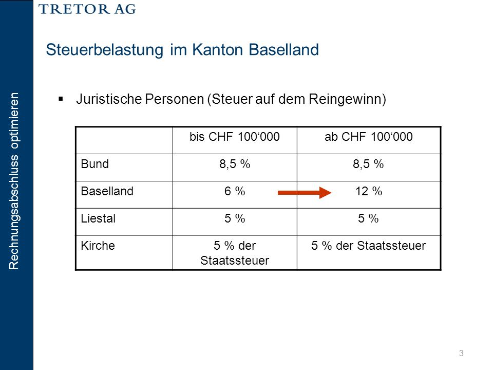 Rechnungsabschluss optimieren 4 Steuerbelastung im Kanton Baselland => Differenz: Kanton: 60'000 * 6 % = 3'600 Kirche: 3'600 * 5 % = 180  Juristische Personen (Steuer auf dem Reingewinn) Variante 120122013Total Reingewinn40'000160'000200'000 Steuerbelastung7'92035'46043'380 Variante 220122013Total Reingewinn100'000 200'000 Steuerbelastung19'800 39'600