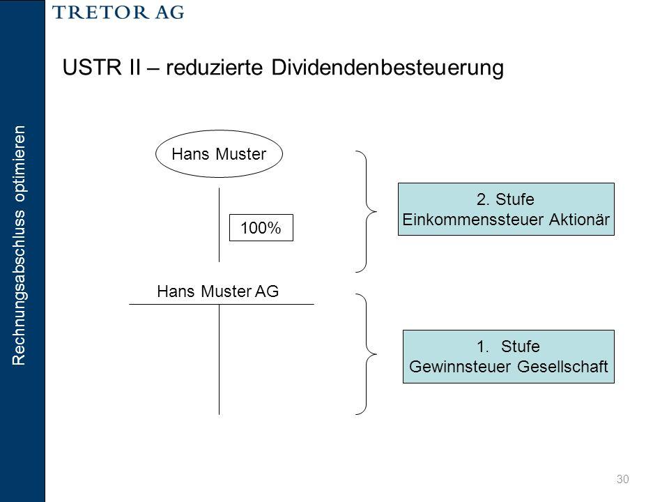 Rechnungsabschluss optimieren 30 USTR II – reduzierte Dividendenbesteuerung Hans Muster 100% Hans Muster AG 1.Stufe Gewinnsteuer Gesellschaft 2. Stufe