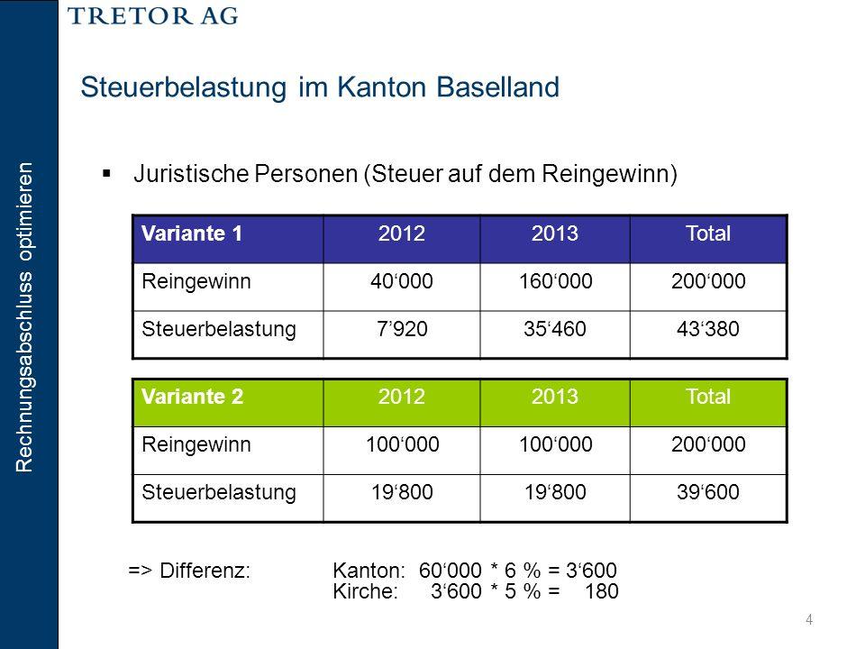 Rechnungsabschluss optimieren 4 Steuerbelastung im Kanton Baselland => Differenz: Kanton: 60'000 * 6 % = 3'600 Kirche: 3'600 * 5 % = 180  Juristische