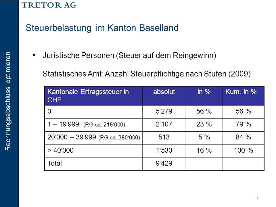 Rechnungsabschluss optimieren 6 Steuerbelastung im Kanton Baselland  Juristische Personen (Steuer auf dem Reingewinn) Reingewinn vor Steuern CHF 1'000'000 LiestalStans (NW) Kanton/Gemeinde144'00057'000