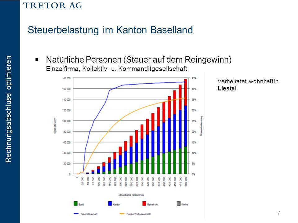 Rechnungsabschluss optimieren 7 Steuerbelastung im Kanton Baselland  Natürliche Personen (Steuer auf dem Reingewinn) Einzelfirma, Kollektiv- u. Komma