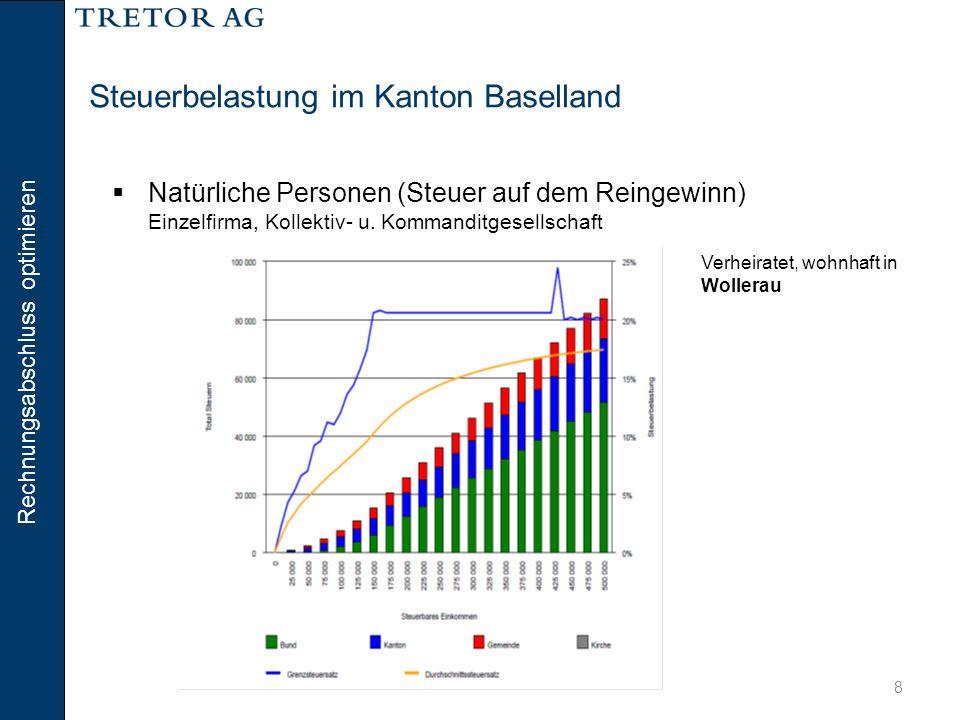 Rechnungsabschluss optimieren 8 Steuerbelastung im Kanton Baselland  Natürliche Personen (Steuer auf dem Reingewinn) Einzelfirma, Kollektiv- u. Komma
