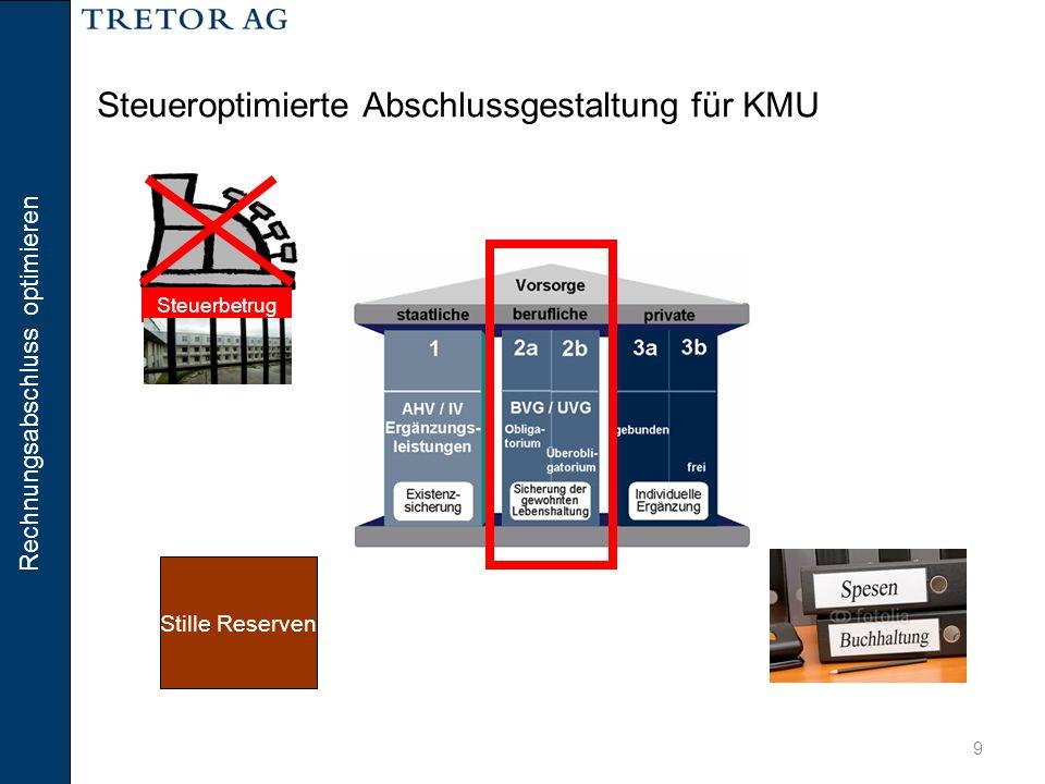 Rechnungsabschluss optimieren 30 USTR II – reduzierte Dividendenbesteuerung Hans Muster 100% Hans Muster AG 1.Stufe Gewinnsteuer Gesellschaft 2.