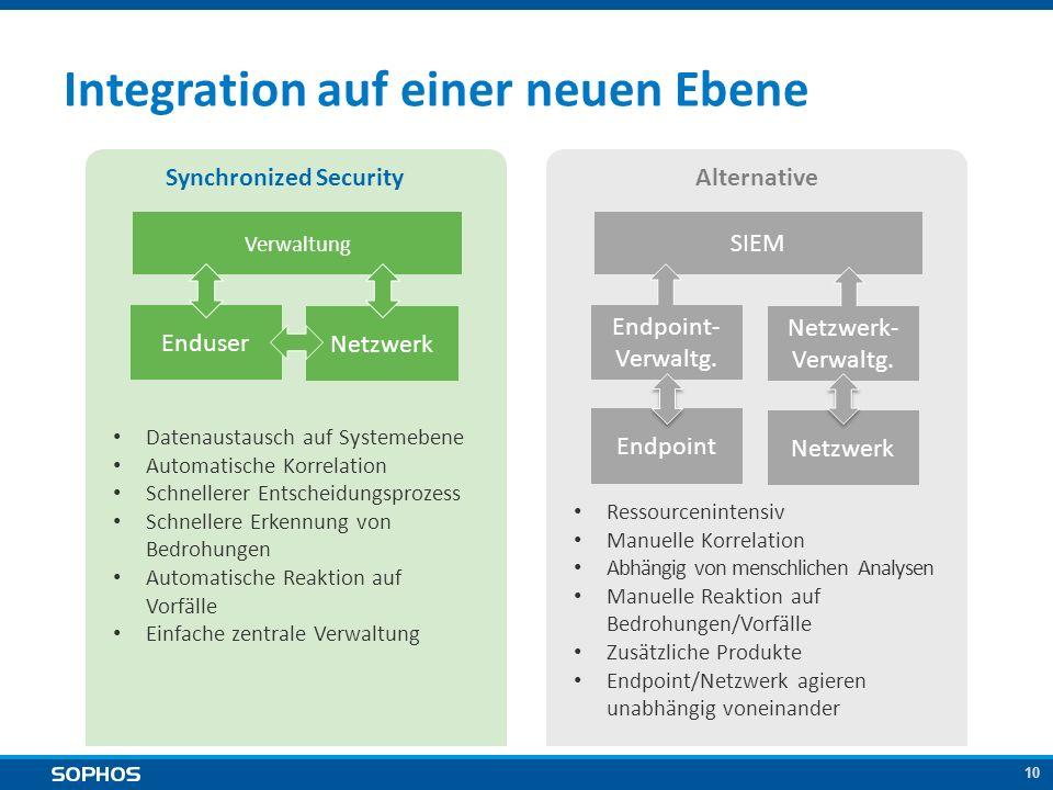 10 Integration auf einer neuen Ebene Synchronized SecurityAlternative Datenaustausch auf Systemebene Automatische Korrelation Schnellerer Entscheidung
