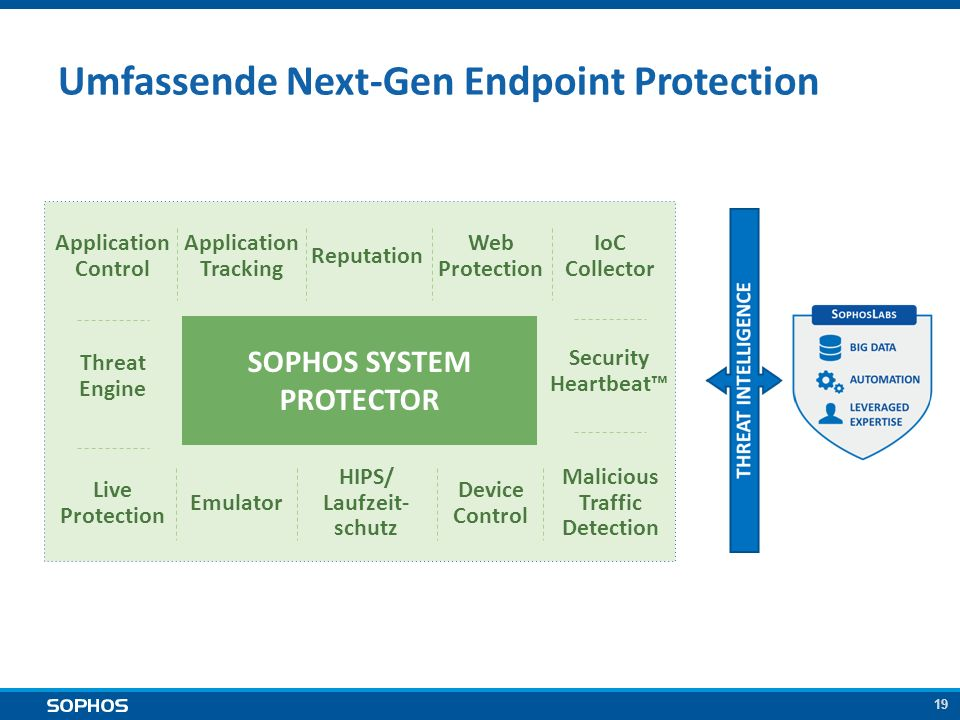 19 Umfassende Next-Gen Endpoint Protection SOPHOS SYSTEM PROTECTOR Application Tracking Threat Engine Application Control Reputation Emulator HIPS/ La