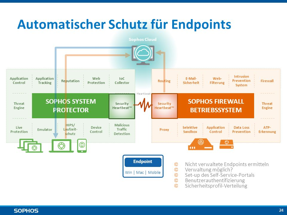 24 SOPHOS SYSTEM PROTECTOR Sophos Cloud Automatischer Schutz für Endpoints Heartbeat SOPHOS FIREWALL BETRIEBSSYSTEM Application Tracking Threat Engine Application Control Reputation Emulator HIPS/ Laufzeit- schutz Device Control Malicious Traffic Detection Web Protection IoC Collector Live Protection Security Heartbeat™ Web- Filterung Intrusion Prevention System Routing E-Mail- Sicherheit Security Heartbeat™ Selektive Sandbox Application Control Data Loss Prevention ATP- Erkennung Proxy Threat Engine Nicht verwaltete Endpoints ermitteln Verwaltung möglich.