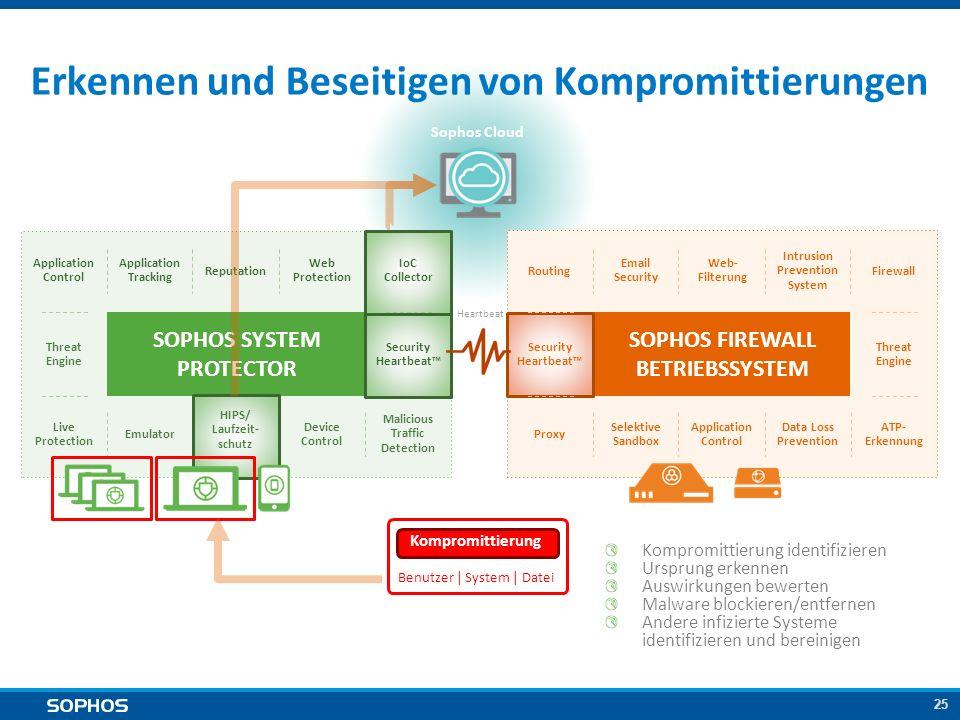 25 SOPHOS SYSTEM PROTECTOR Sophos Cloud Erkennen und Beseitigen von Kompromittierungen Heartbeat SOPHOS FIREWALL BETRIEBSSYSTEM Application Tracking T