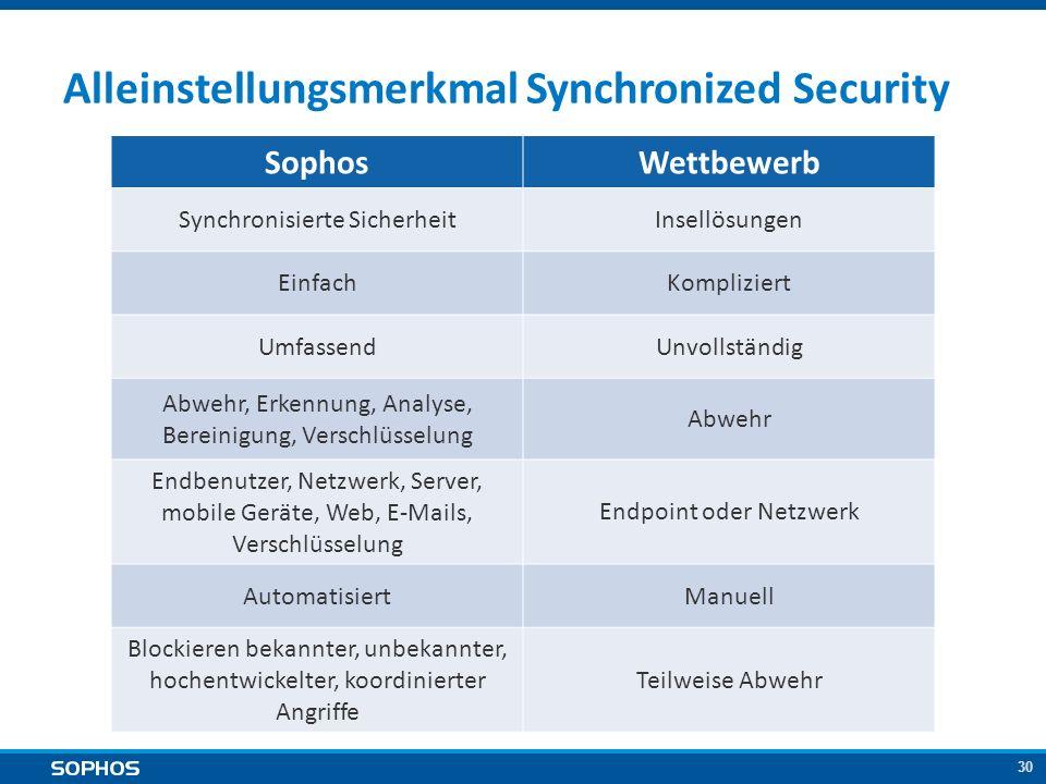 30 Alleinstellungsmerkmal Synchronized Security SophosWettbewerb Synchronisierte SicherheitInsellösungen EinfachKompliziert UmfassendUnvollständig Abw