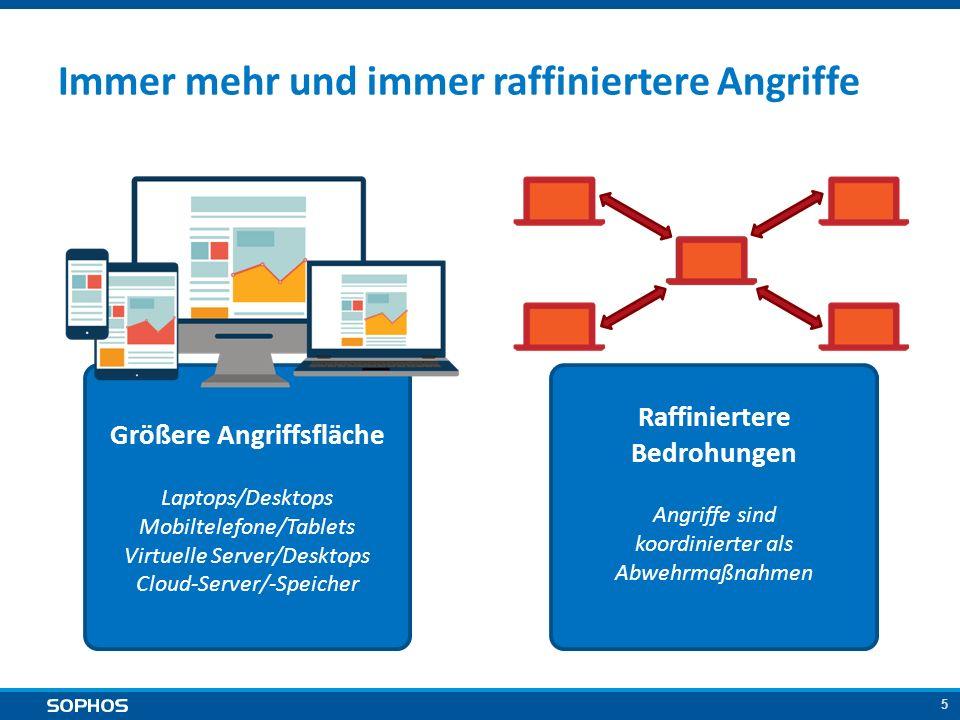 5 Immer mehr und immer raffiniertere Angriffe Größere Angriffsfläche Laptops/Desktops Mobiltelefone/Tablets Virtuelle Server/Desktops Cloud-Server/-Sp