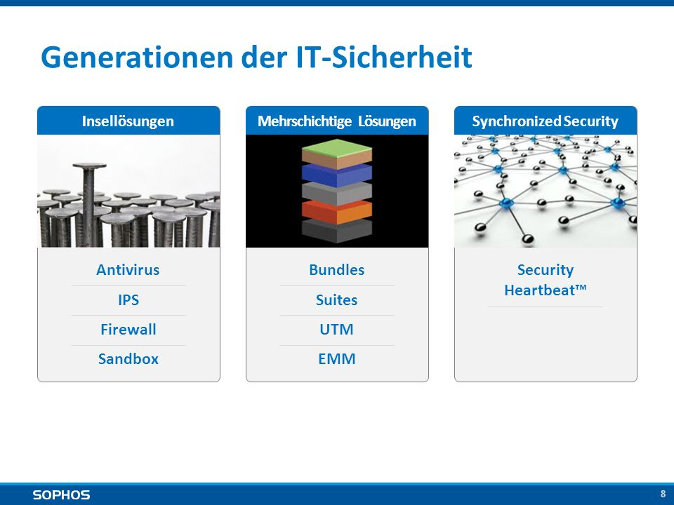 19 Umfassende Next-Gen Endpoint Protection SOPHOS SYSTEM PROTECTOR Application Tracking Threat Engine Application Control Reputation Emulator HIPS/ Laufzeit- schutz Device Control Malicious Traffic Detection Web Protection IoC Collector Live Protection Security Heartbeat™