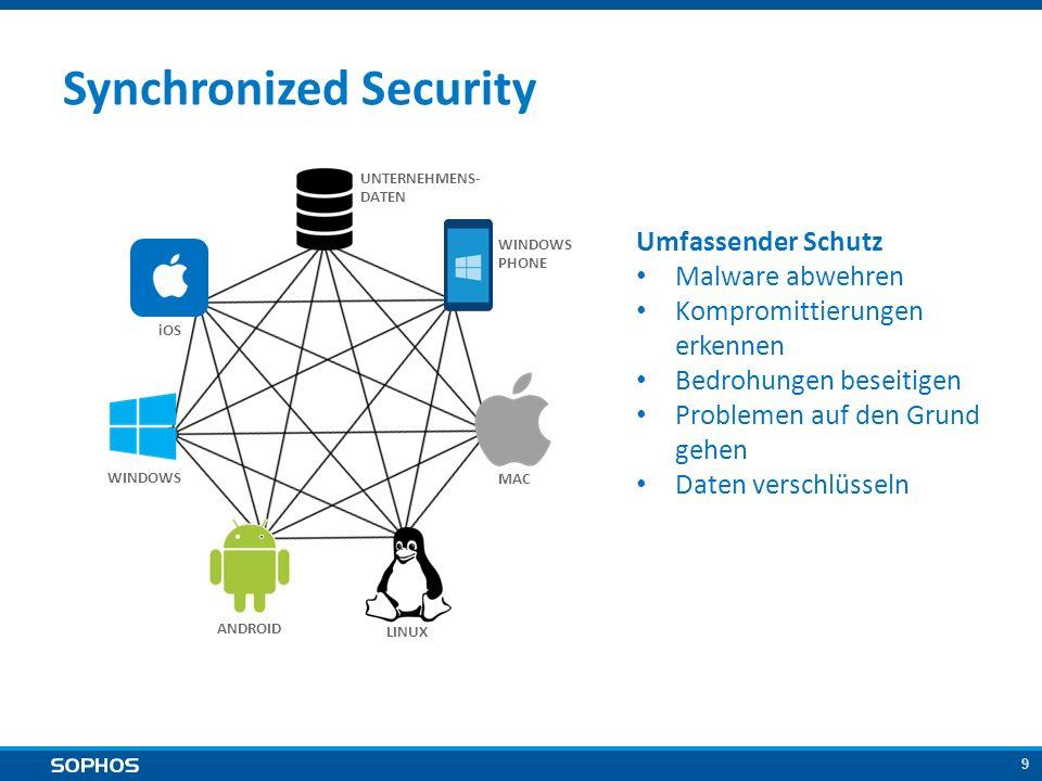 30 Alleinstellungsmerkmal Synchronized Security SophosWettbewerb Synchronisierte SicherheitInsellösungen EinfachKompliziert UmfassendUnvollständig Abwehr, Erkennung, Analyse, Bereinigung, Verschlüsselung Abwehr Endbenutzer, Netzwerk, Server, mobile Geräte, Web, E-Mails, Verschlüsselung Endpoint oder Netzwerk AutomatisiertManuell Blockieren bekannter, unbekannter, hochentwickelter, koordinierter Angriffe Teilweise Abwehr