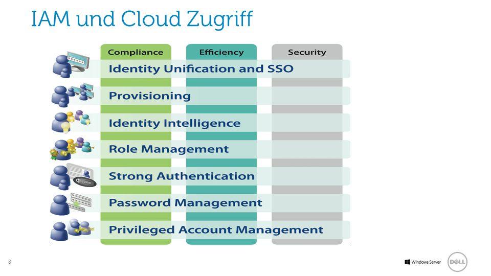 8 Software IAM und Cloud Zugriff