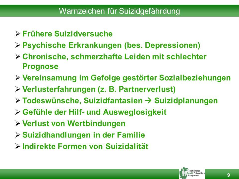 9 Warnzeichen für Suizidgefährdung  Frühere Suizidversuche  Psychische Erkrankungen (bes.