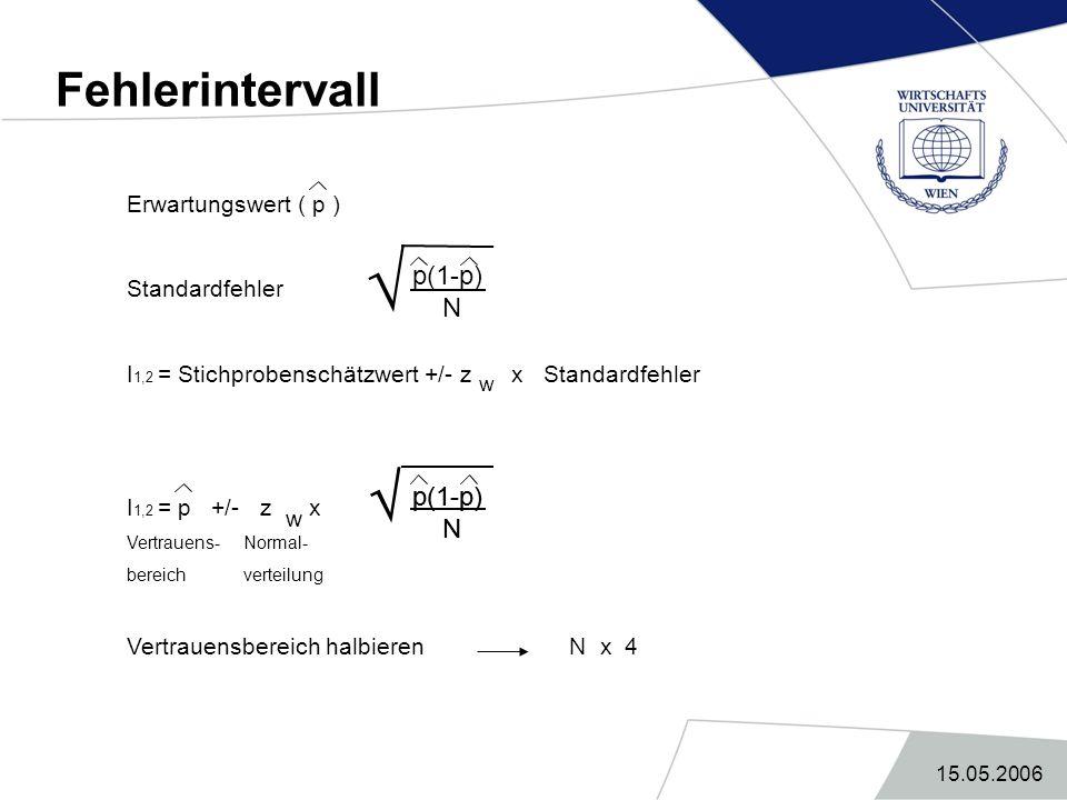 15.05.2006 Fehlerintervall Erwartungswert ( p ) Standardfehler I 1,2 = Stichprobenschätzwert +/- z x Standardfehler I 1,2 = p +/- z x Vertrauens- Norm